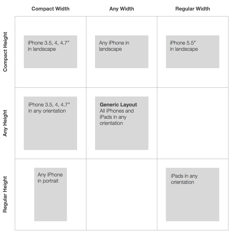 Designing Adaptive Layouts For Iphone 6 5 Logic Board Diagram Not Every Variation Is Covered Instance Theres No Way To Target The Plus In Portrait Or Distinguish Orientation Ipads But A Good